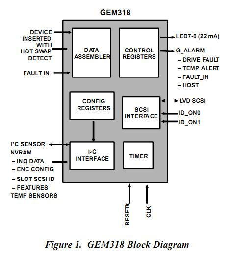 GEM318P block diagram