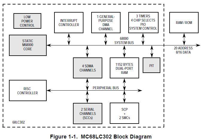 MC68LC302PU20CT block diagram
