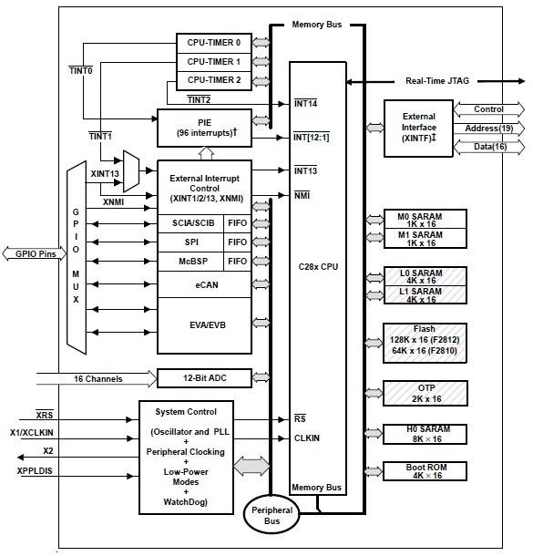 TMS320F2812PGFA block diagram