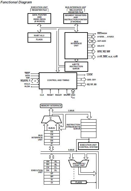 CP80C88-2 Functional Diagram