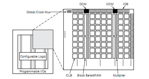 XC2V6000-4FF1152C block diagram
