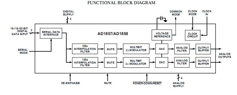 AD1858JRS block diagram