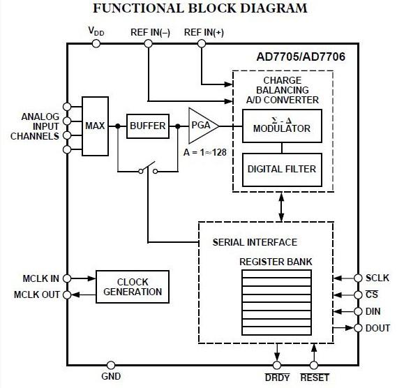 AD7705BNZ functional block diagram