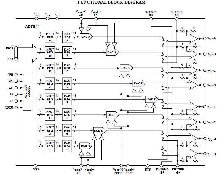 AD7841BSZ functional block diagram