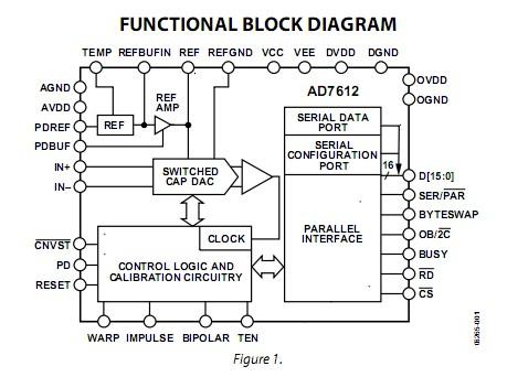 AD7655ASTZ functional block diagram