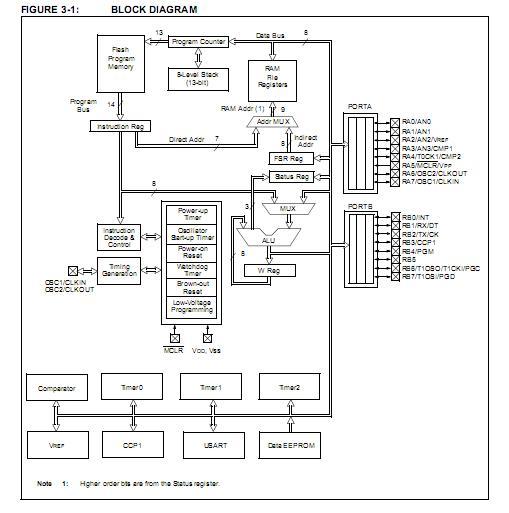 pic16f628 p china  mainland  integrated circuits