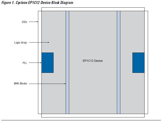 EP1C3T144C8N block diagram