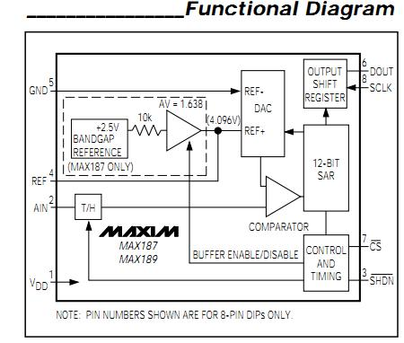 MAX187CCPA block diagram