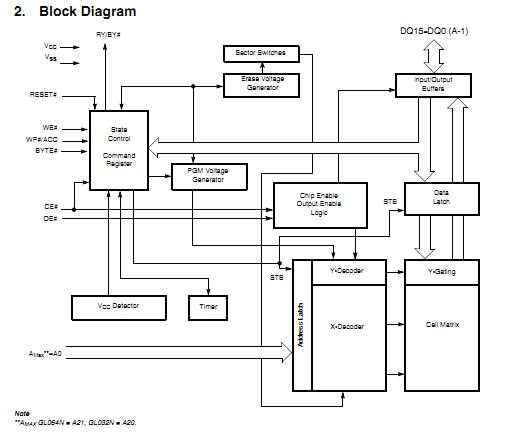 S29GL032N90TFI040 block diagram