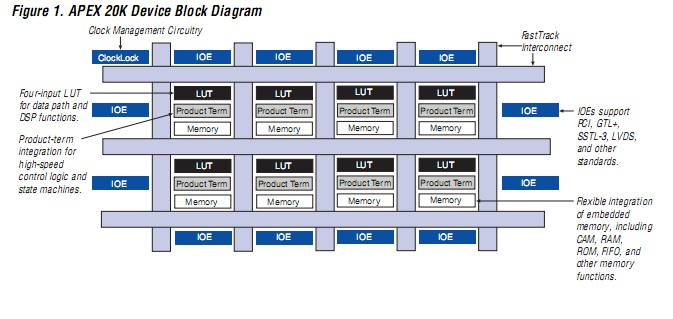 EP20K400BC652 block diagram