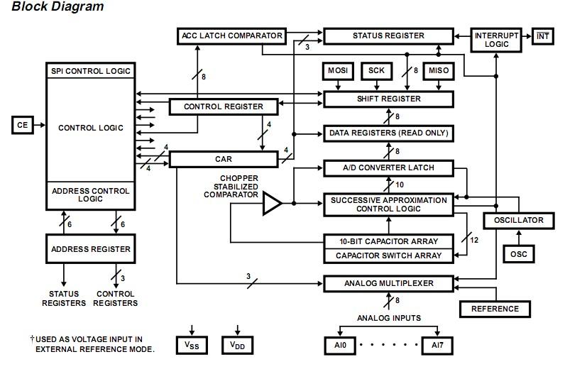 CDP68HC68A2E block diagram