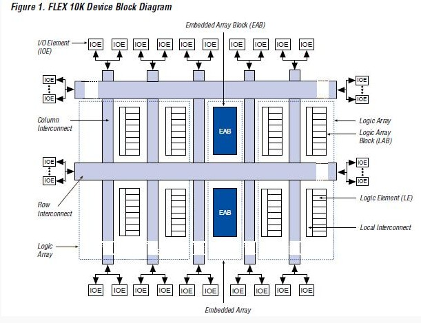EPF10K30AQC240-3S block diagram