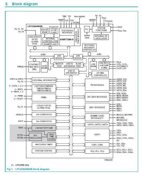 LPC2368FBD100 block diagram