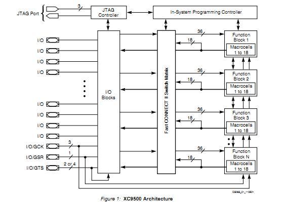 XC95108-15PC84C Architecture