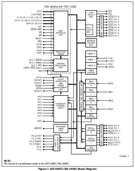 KU80C186EC20 block diagram