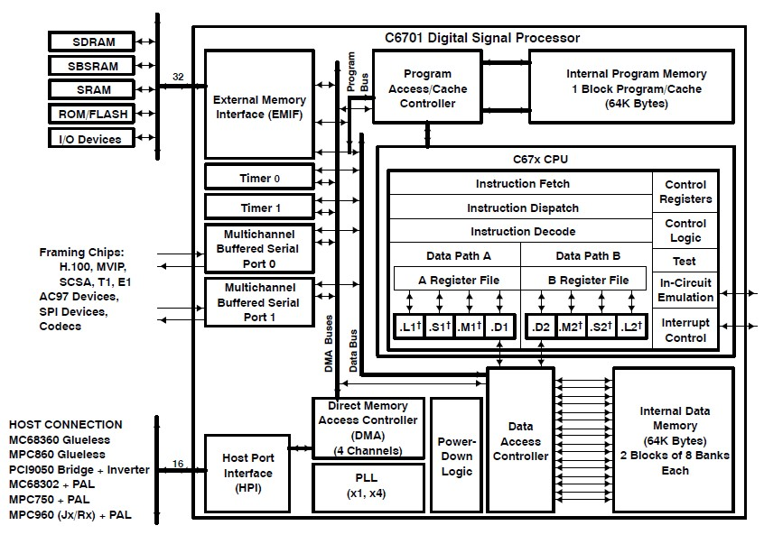 TMS320C6701GJC1671.9V block diagram