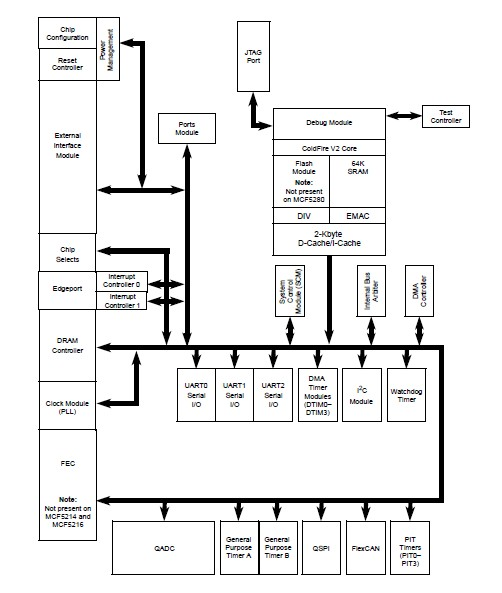 MCF5282CVF66 Block Diagram