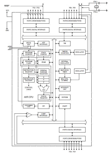 Схемы и проекты на микроконтроллере AVR ATmega32 ... на часто задаваемые вопросы по программированию...