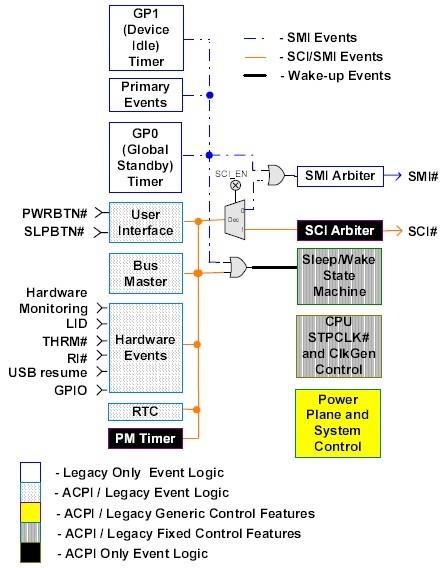 via technologies inc.p4m890 i/o apic interrupt controller