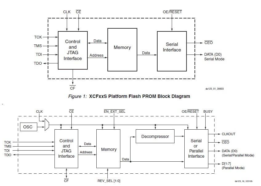 XC4VLX100-10FF1148 block diagram