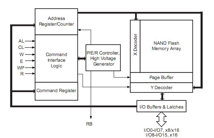 NAND128W3A2BN6E block diagram