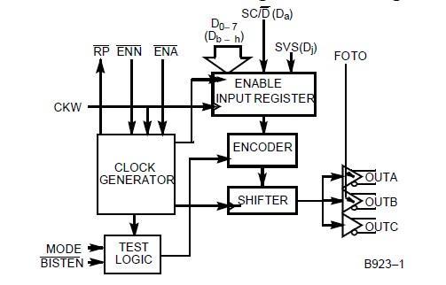 CY7B923JC Transmitter Logic Block Diagram