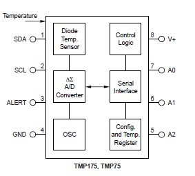 TMP75AIDR diagram block