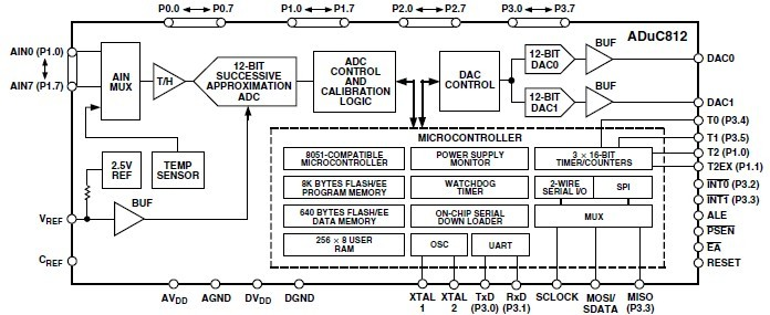 ADUC812BS block diagram