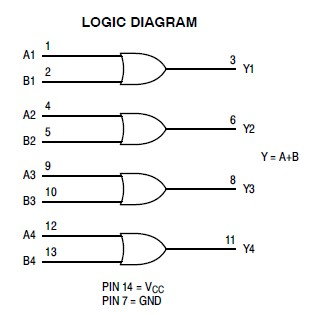 74HC32A logic diagram