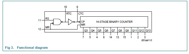 74HC4060D functional diagram
