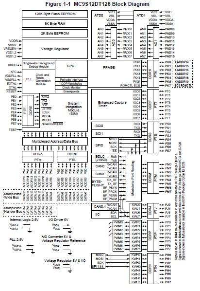 MC9S12DJ128VPVE block diagram