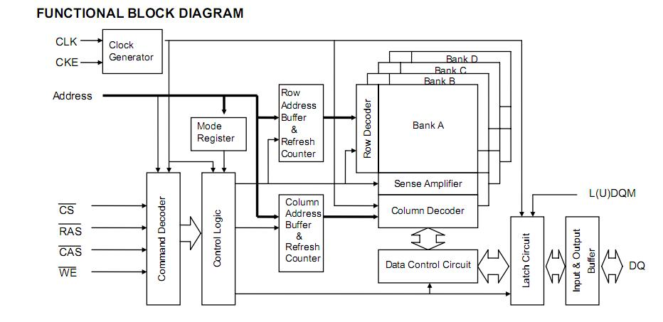 M12L64164A-5T block diagram