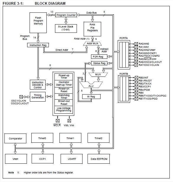 pic16f676 p china  mainland  integrated circuits