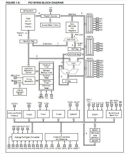 pic16f690 ss china  mainland  integrated circuits