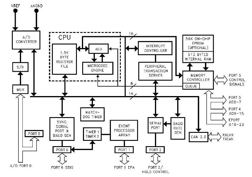 EN87C196CB block diagram