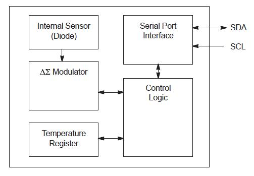 MC74F04DR block diagram