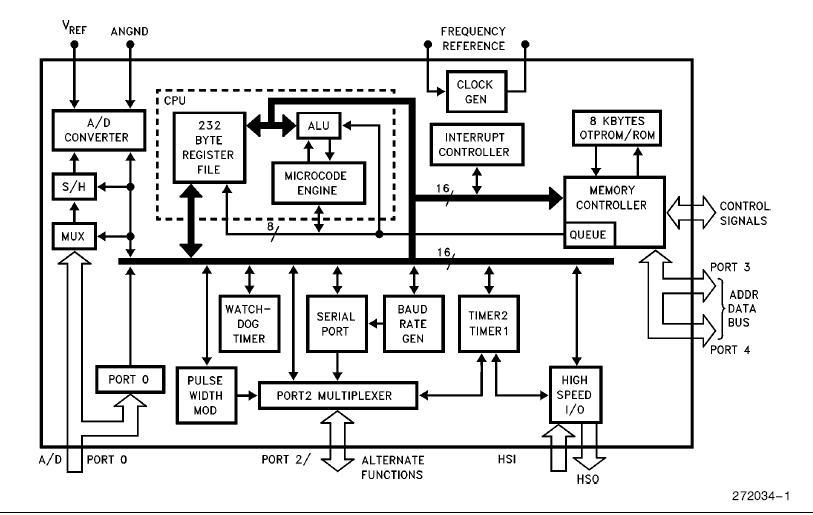 N87C198-16 block diagram