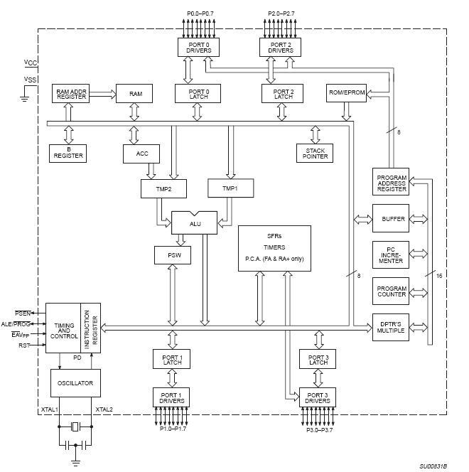 P87C51FB-4A block diagram