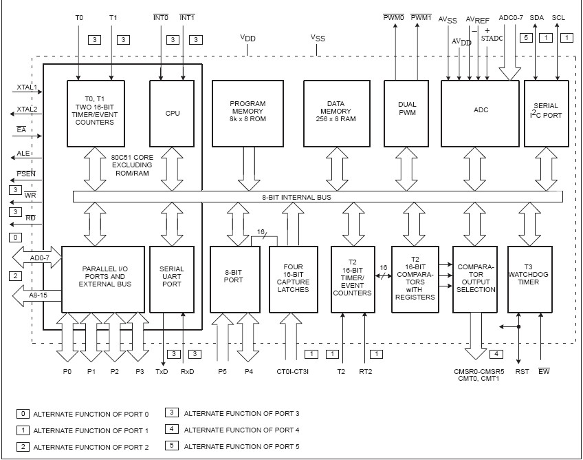 P87C552SFAA block diagram