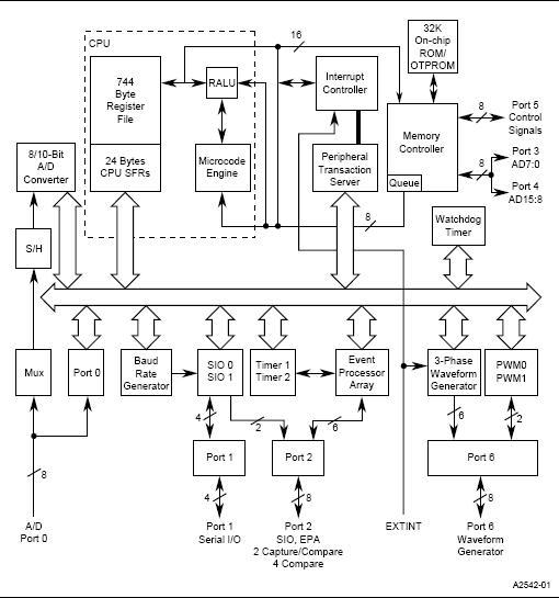 N87C196MH block diagram