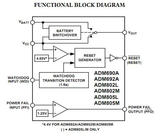ADM690AARNZ block diagram