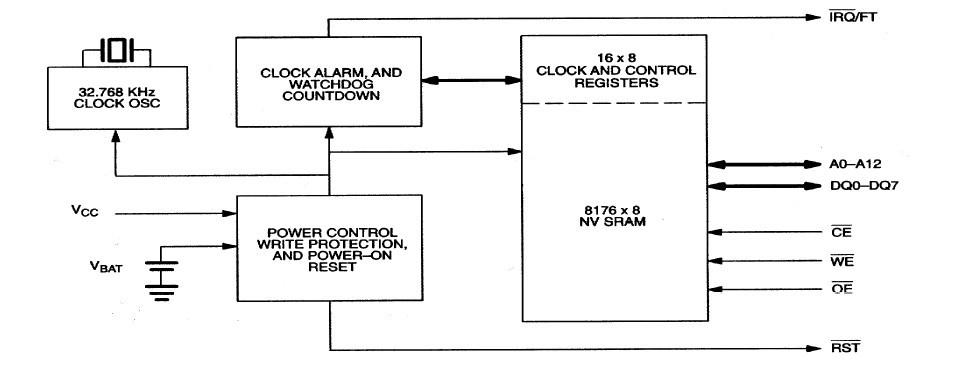 DS9034PCX block diagram