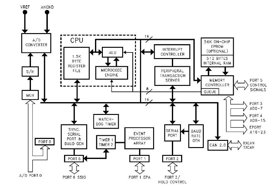 TN87C196CB block diagram