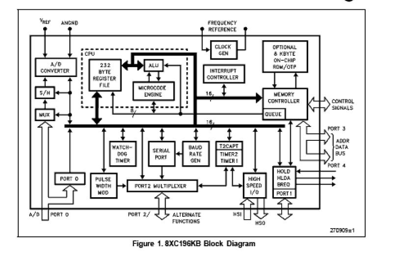 TN87C196KB block diagram