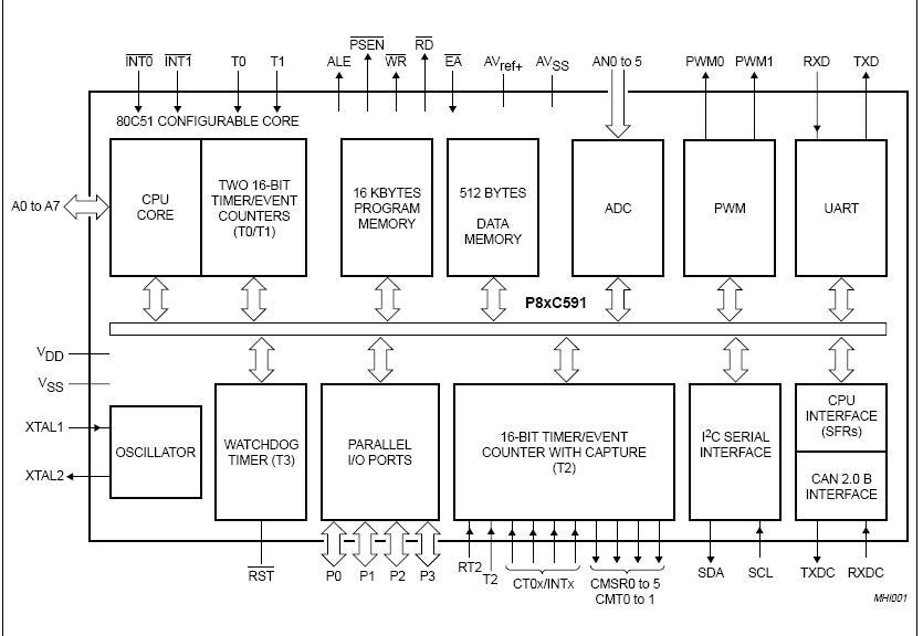 P87C592EFA block diagram