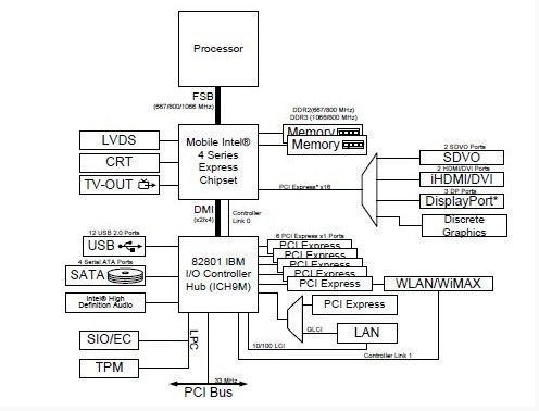 AC82GL40 block diagram