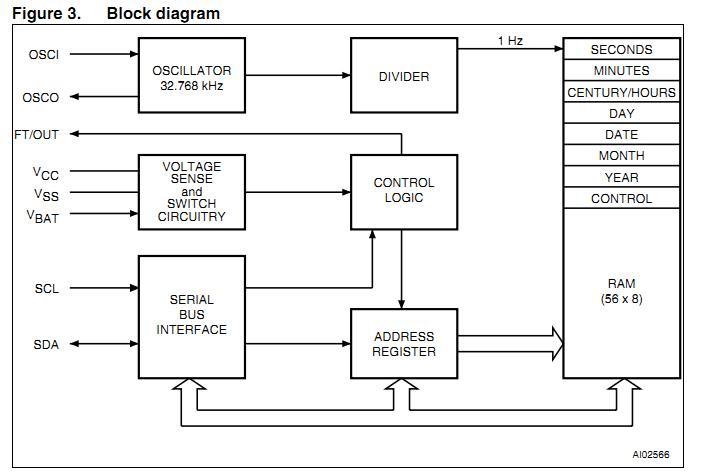 M41T56M6E block diagram