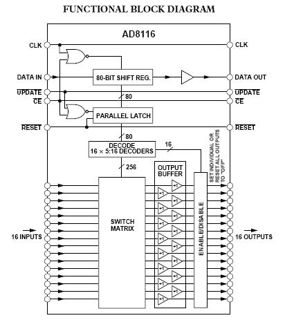 AD811SQ883B block diagram