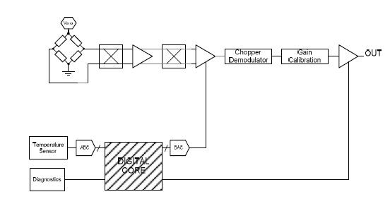 MLX90808 block diagram