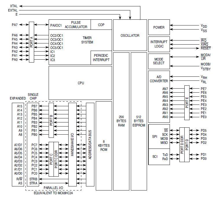 программатора для mc68hc11e1 схема